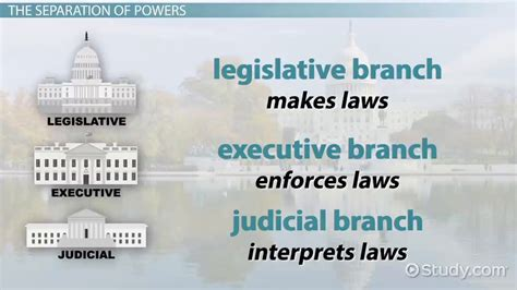 The Distribution of Power in Government - Video & Lesson