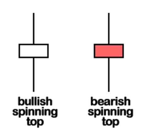 The Basic Candlestick Patterns • Forex4noobs
