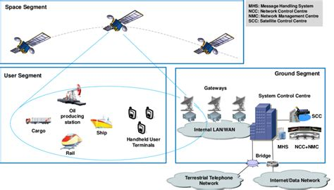 Why Satellite Security is Important - ThreatModeler