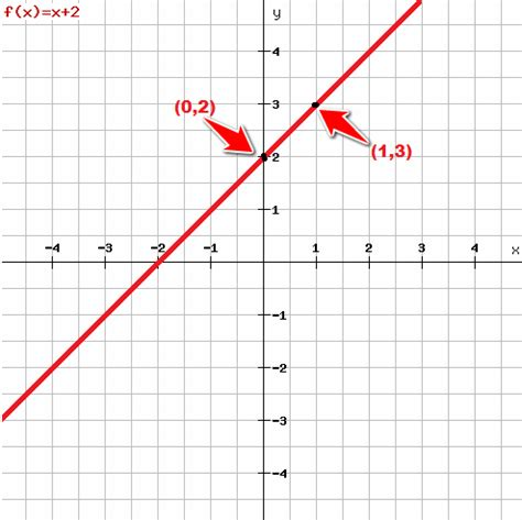 Graph the Equation by Plotting Points - Tutorial45